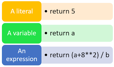 return statement in python function