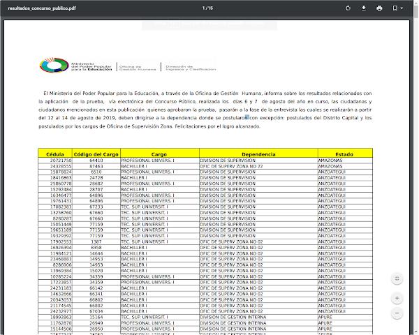 Resultados relacionados con la aplicación de la prueba, vía electrónica del Concurso Público, realizada los días 6 y 7 de agosto
