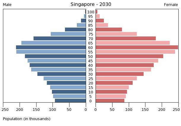 aging populace statistics
