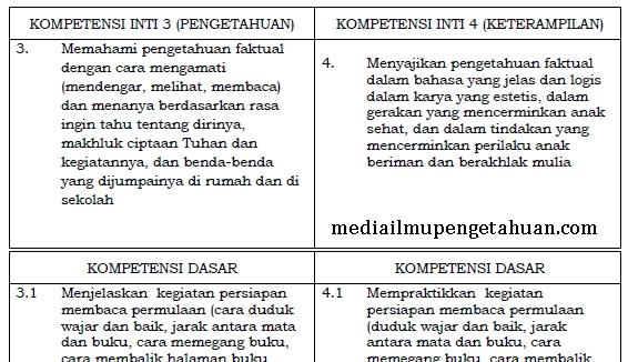KI dan KD Bahasa Indonesia Kelas 1 SD-MI Kurikulum 2013 Semester 1-2