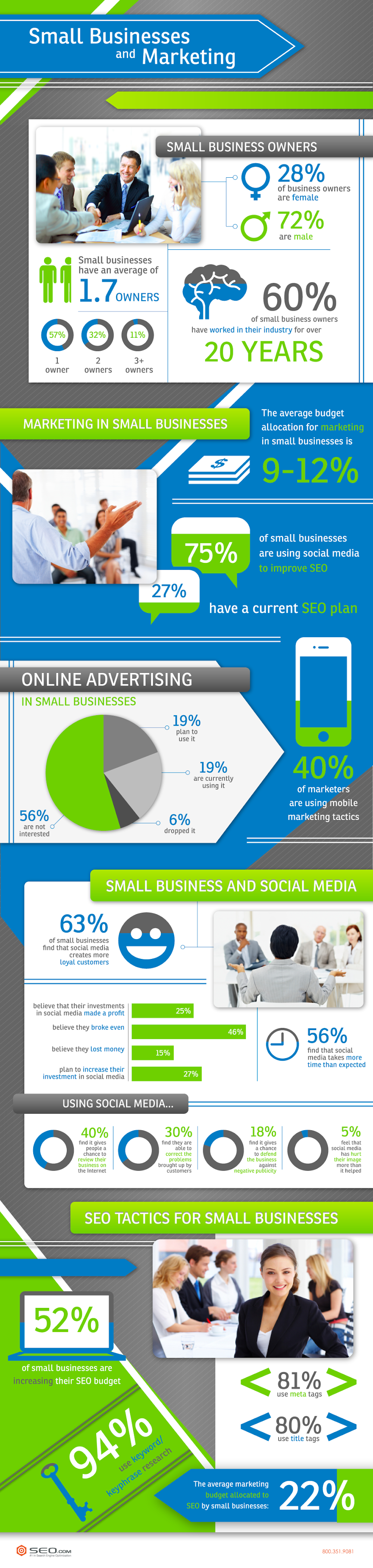 Small Business And Marketing #infographic #Marketing #Small Business #SEO
