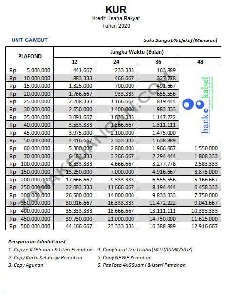 Tabel Pinjaman Bank Kalsel