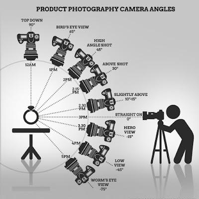 mengenal angel dalam fotografi