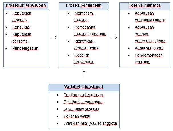 Prosedur Pengembilan Keputusan dan Kepemimpinan Partisipatif
