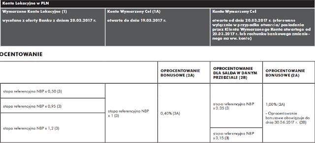 Zmiana oprocentowania w Raiffeisen Polbank - Konto Wymarzony Cel.