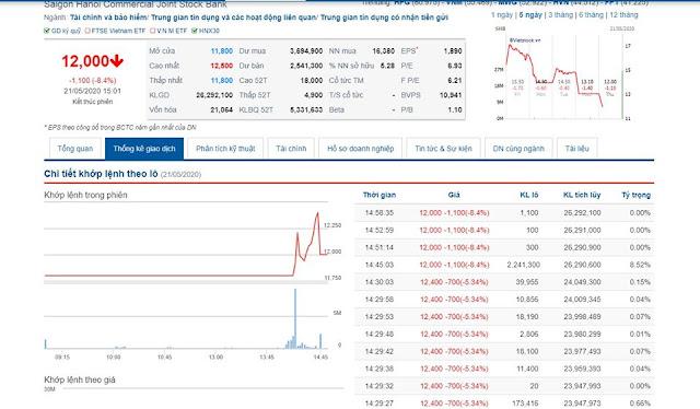 Nhà đầu tư Cocobay Đà Nẵng 'quây' trụ sở, cổ phiếu SHB 'lao dốc không phanh'