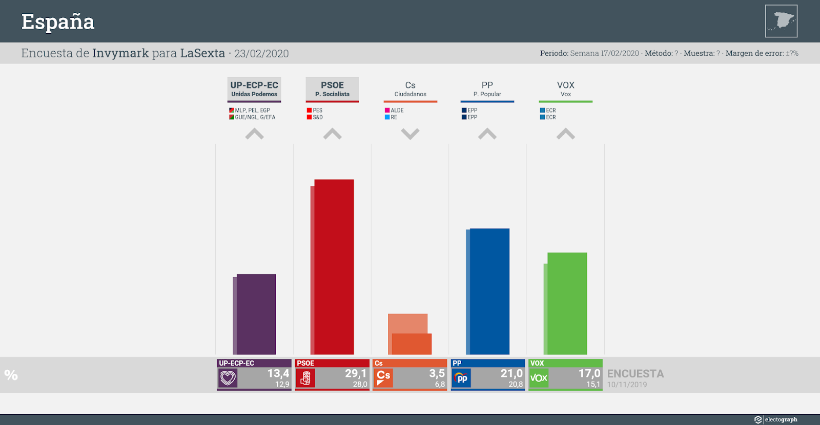 Gráfico de la encuesta para elecciones generales en España realizada por Invymark para LaSexta, 17 de febrero de 2020