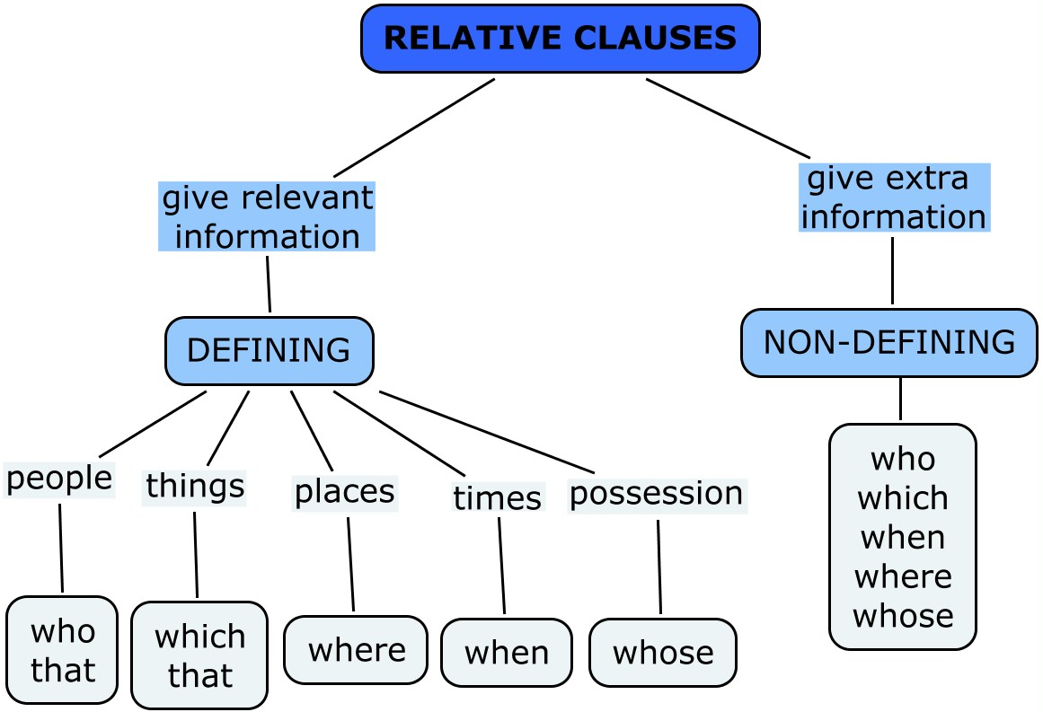 In Plain English Relative Clauses