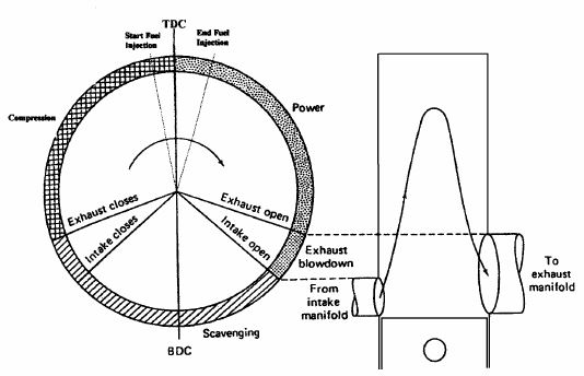 Internal Combustion Engine Operating Cycles