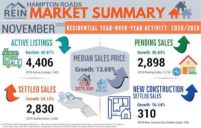 Hampton Roads Real Estate Nov 2020 Stats