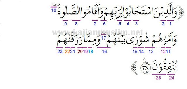 Surah As Syura Ayat 38 - Eva