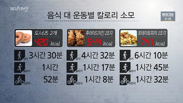 11.jpg 펌) 3주 동안 평소 하루 섭취량의 두 배인 5,000kcal를 매일 섭취하면 어떻게 될까? (SBS 스페셜)