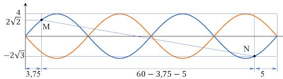 Bài sóng dừng đề tham khảo vật lý 2021