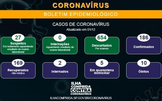 Ilha Comprida confirma mais um óbito e soma 10 mortes por Coronavirus - Covid-19