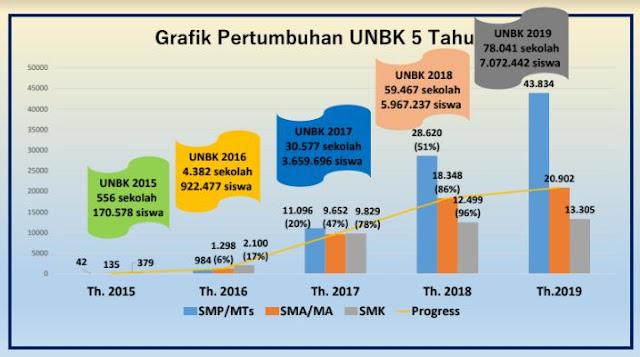 Grafik Pertumbuhan Pelaksana UNBK di Indonesia 5 Tahun ini