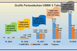 Download Materi Rakor UNBK Tahun 2020