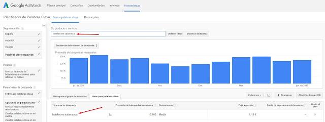 El cambio en el Keyword Planner de Google