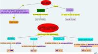 http://cmapspublic3.ihmc.us/servlet/SBReadResourceServlet?rid=1284366164608_1748111645_43487&partName=htmltext