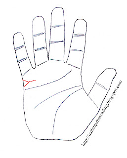 forked marriage inward is sign of divorce and separation on hand in palmistry