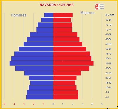Resultado de imagen para pirámide de población de navarra
