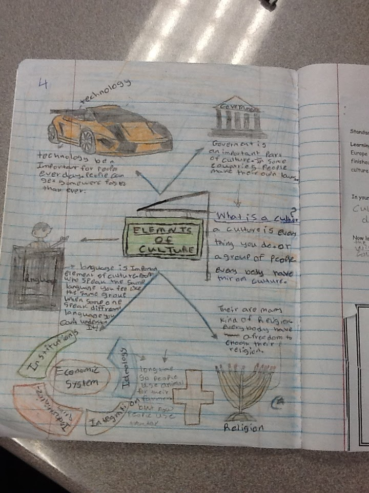 SS Interactive Notebooks on Culture
