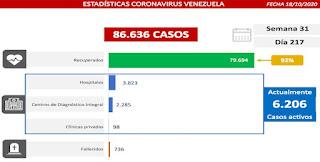 Venezuela registra 339 casos comunitarios, 8 importados y la tasa de recuperación se ubica en 92 %