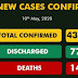COVID-19: 248 new cases, 17 deaths confirmed in Nigeria