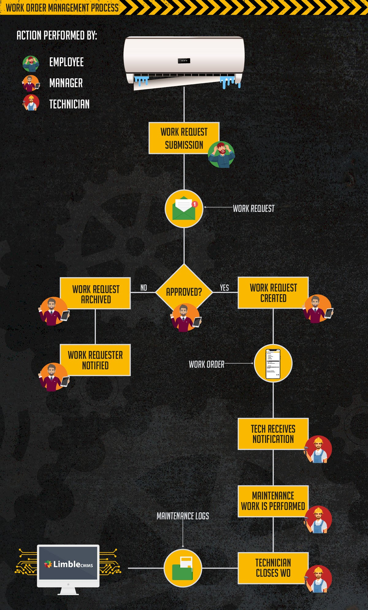 Anatomy of a Work Order Management Process #infographic