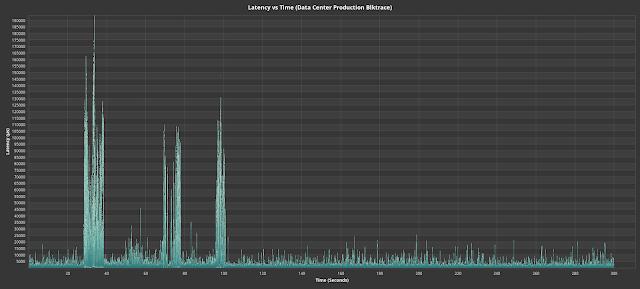 Fig. 7. Data center production blktrace.
