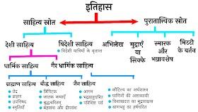 इतिहास- प्राचीन भारतीय इतिहास जानने के स्रोत का वर्णन करें ?