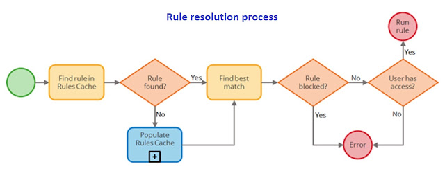 Rule resolution process