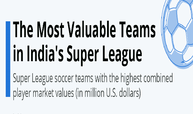 The Most Valuable Teams in India's Super League #infographic