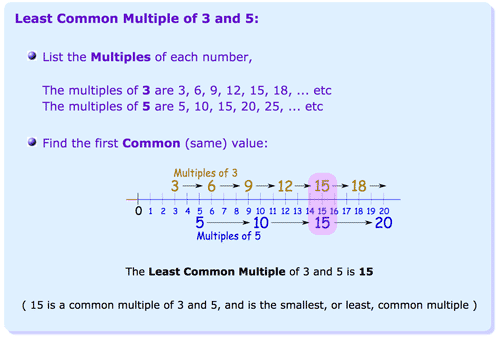 What's the Least Common Multiple? by Maths is Fun