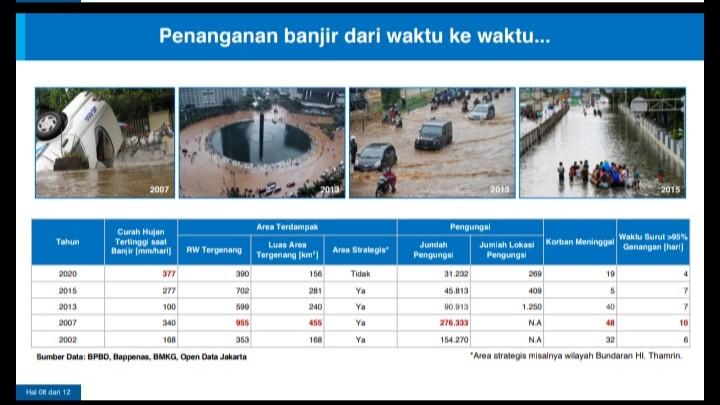 Media dan Buzzer Bungkam, Ini Data dan Fakta Penanganan Banjir Jakarta Sejak Tahun 2002
