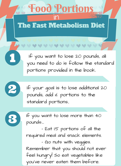 The Example of Fast Metabolism Diet Recipes