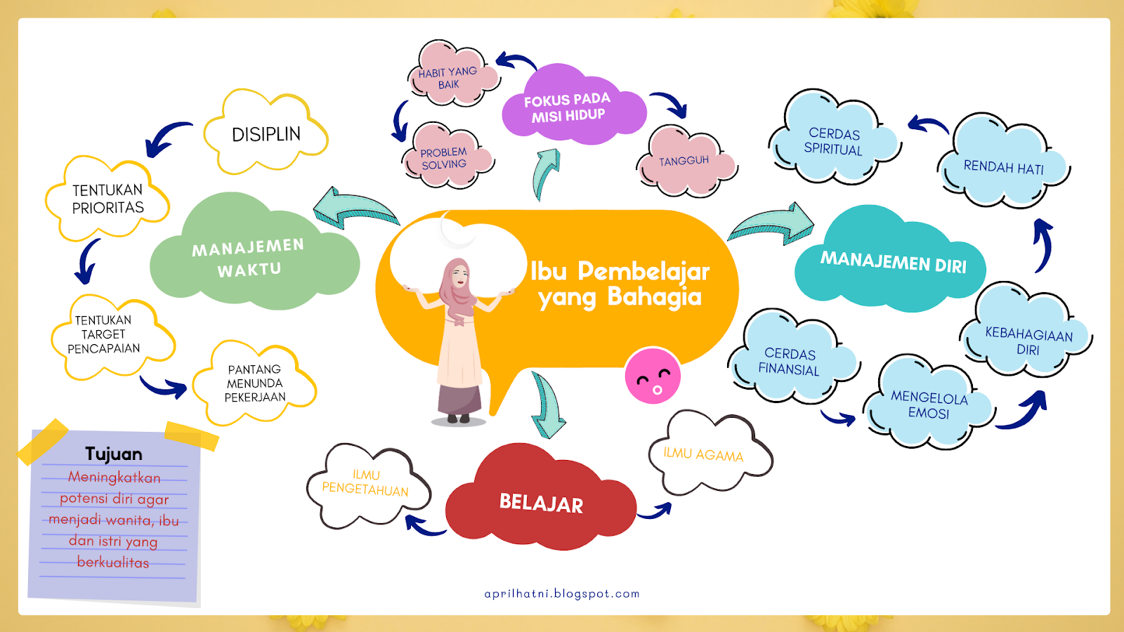 mind map april buncek batch 1