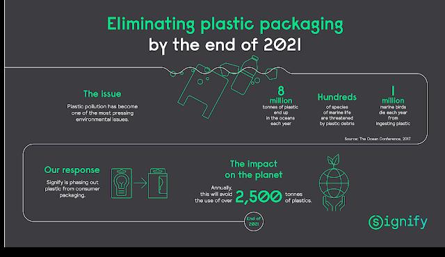 Philips será uma empresa plastic-free em todas as embalagens de produtos de iluminação de consumo na Europa até final de 2020