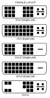 DVI Connector Types