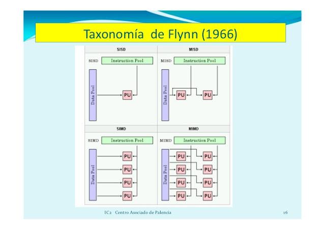 Arquitecturas modernas con multiprocesadores