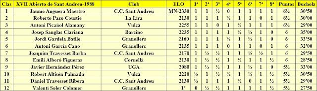 Clasificación del XII Torneo Abierto de Sant Andreu-1988