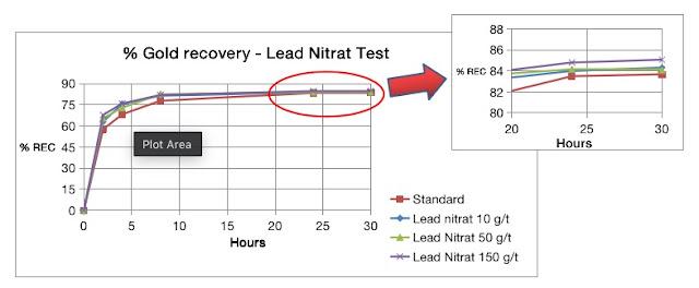 Kurve kinetika pelindian emas dengan lead nitrat