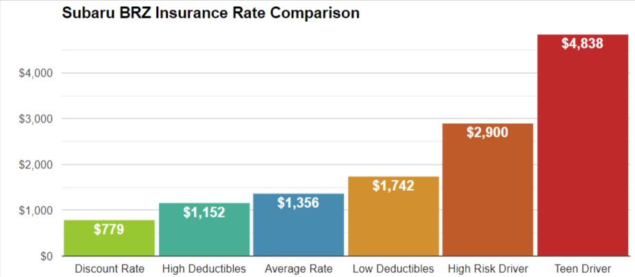 subaru brz insurance rates