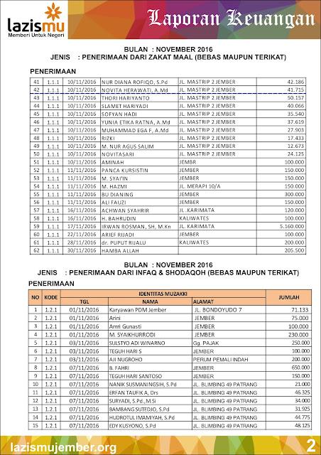 Laporan Penerimaan ZIS Bulan Nopember - Desember Hal-2