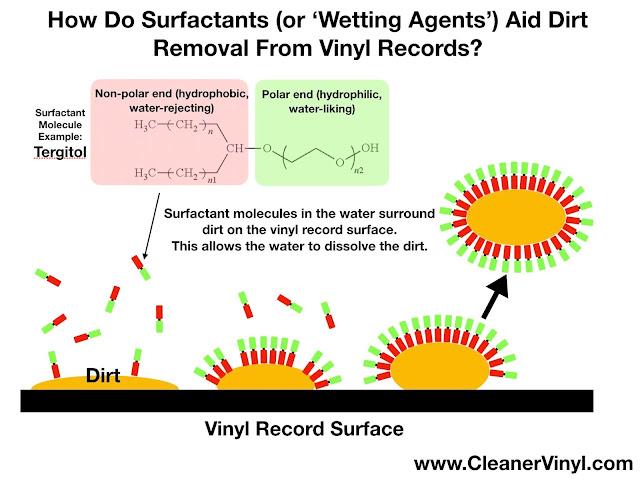 ultrasonic vinyl record cleaning with wetting agents and surfactants