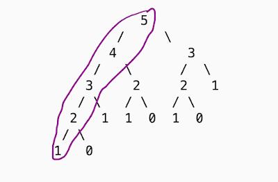 Find the nth Fibonacci number using recursive way Using Dynamic Programming