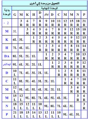 جدول تحويل وحدات القياس الكهربائية