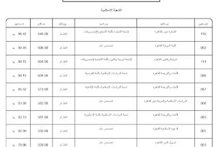تنسيق الثانوية الأزهرية الشعبة الإسلامية2021