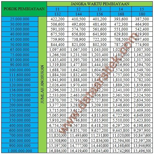 Informasi Tabel Angsuran Kpr Bri Syariah Oktober 2020 Data Arsitek