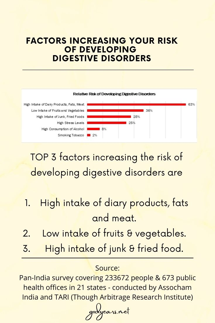 Factors increasing your risk of developing digestive disorders as per the Assocham -Tari survey conducted across India