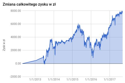 IKE wynik netto od 2012